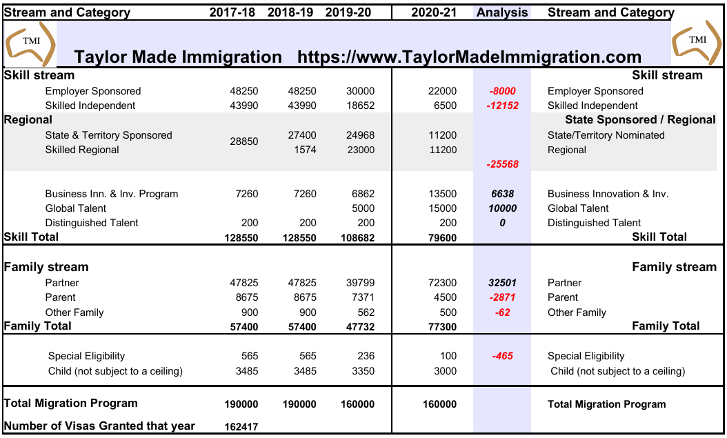 Table showing Migration Plan Analysis