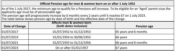 Table showing pension age over time